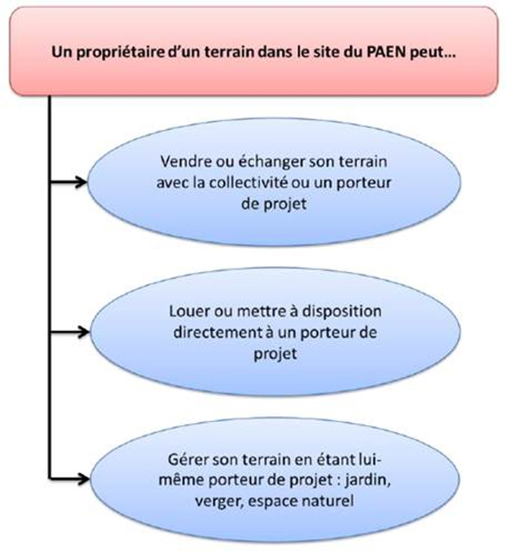 Urbicand d finition d un p rim tre de protection for Definition de l